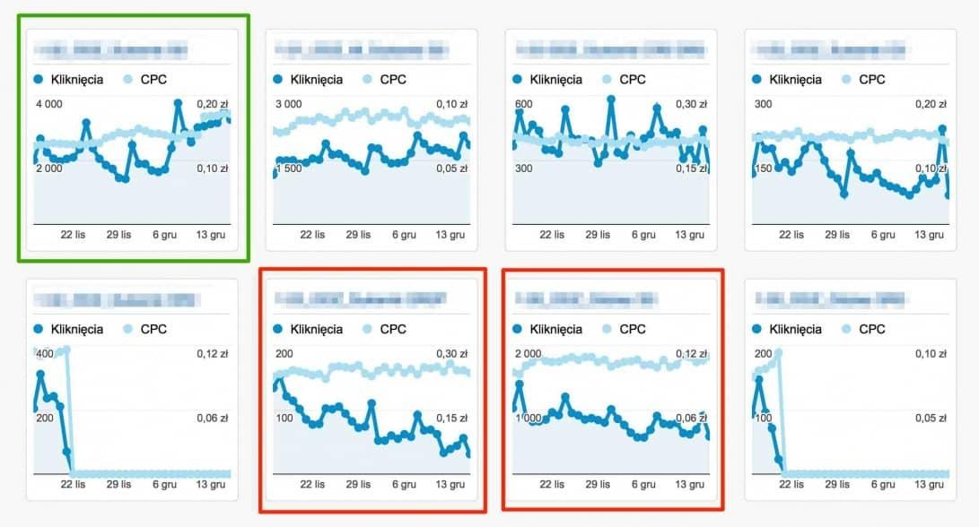 panel informacyjny w google analytics