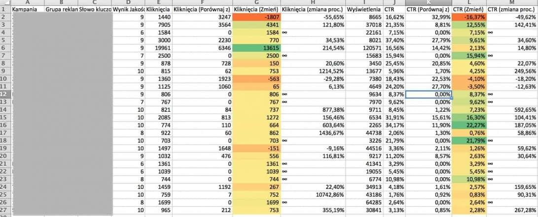 Porównanie danych AdWords raport w Excelu