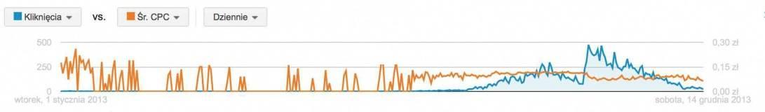 Wykres poziom słowa kluczowego google AdWords