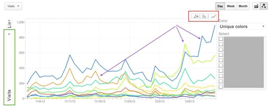 wykres interaktywny liniowy google analytics