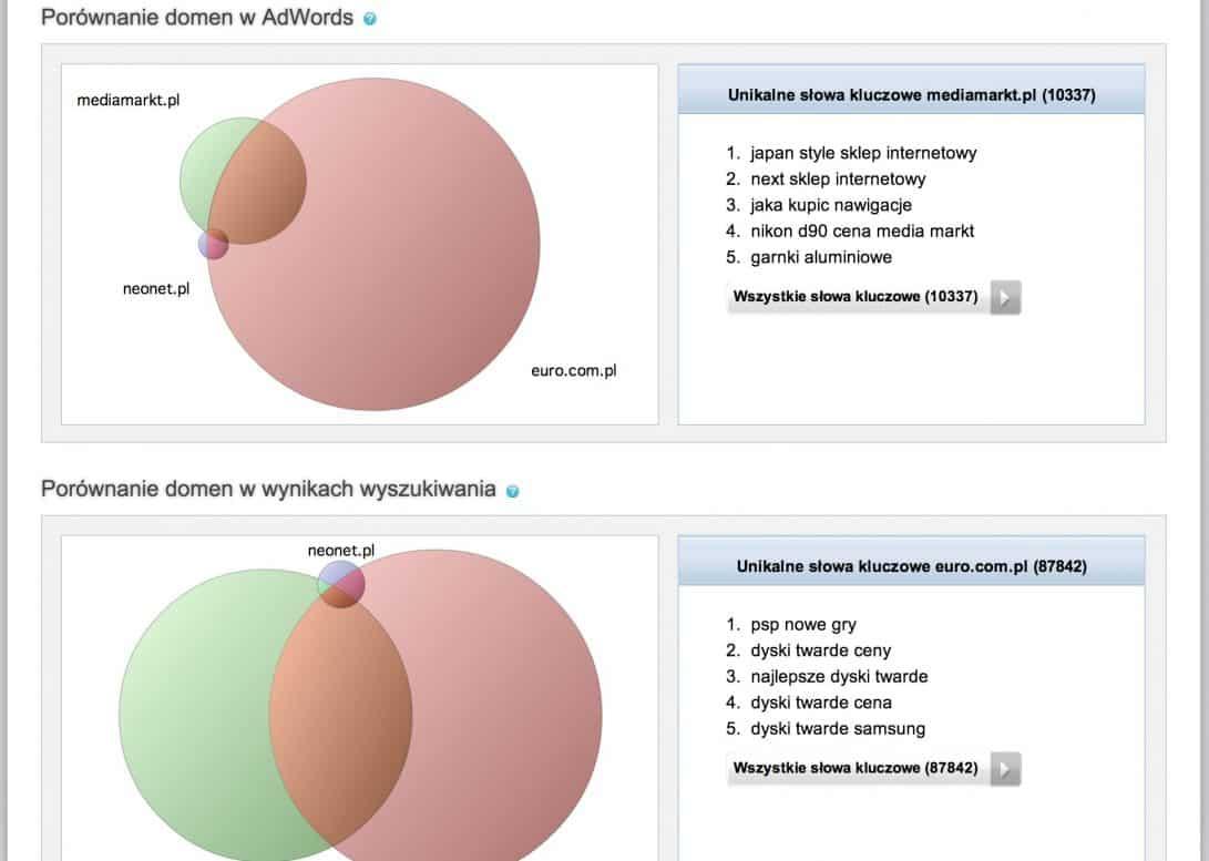 porównanie konkurencyjnych domen spywords