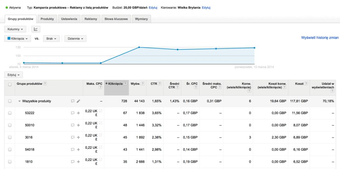 kampania zakupy google adwords