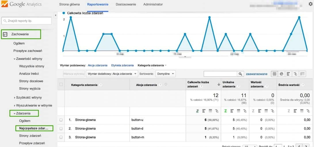 śledzenie zdarzeń w google analytics
