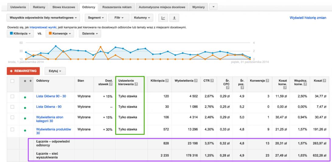 remarketing w reklamach adwords na sieć wyszukiwania