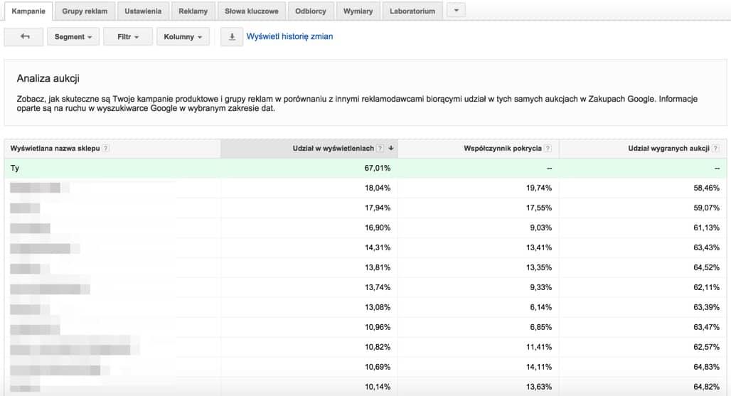 Nasza konkurencja w Google AdWords