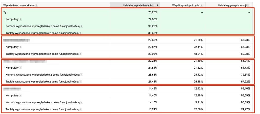 analiza_aukcji_segmentacja