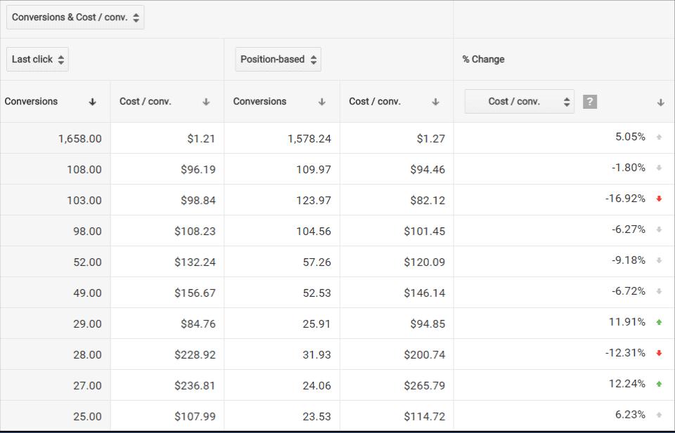 atrybucja adwords dane kosztowe