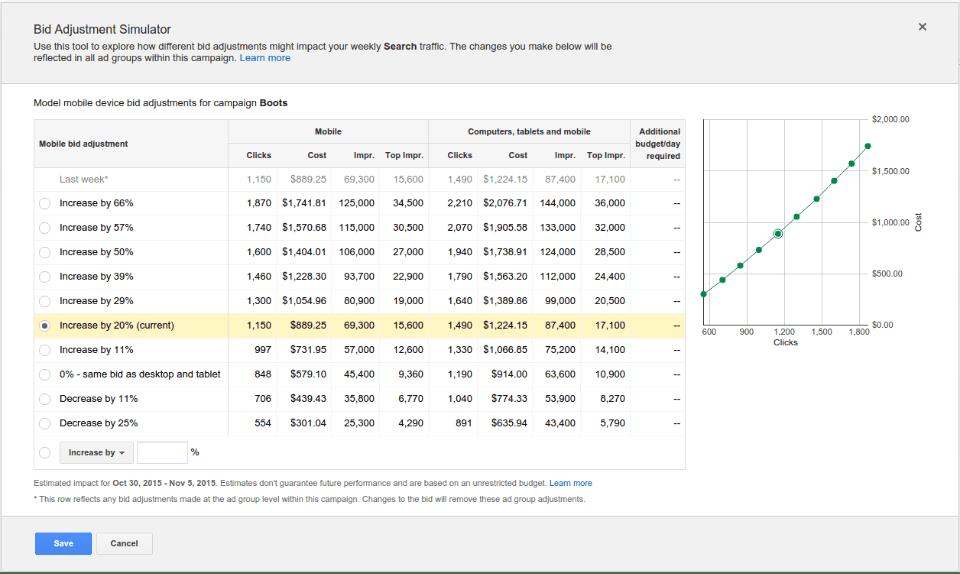 mobile bid simulator adwords