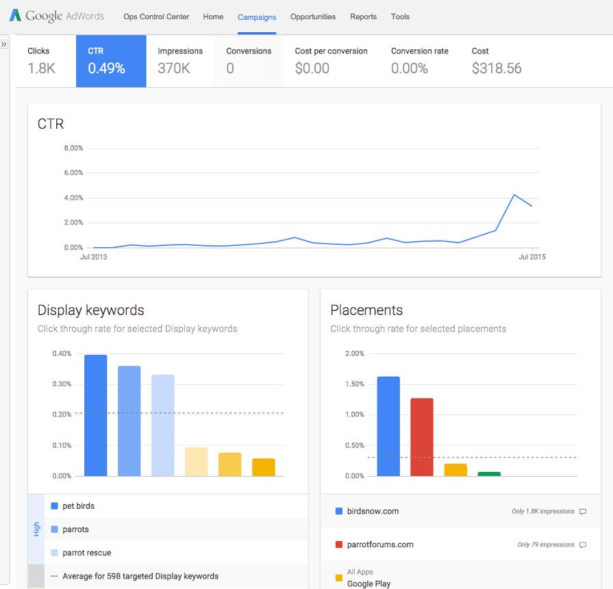 google display network adwords
