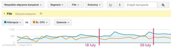 konto google shopping dalsze pozycje cpc i ruch adwords