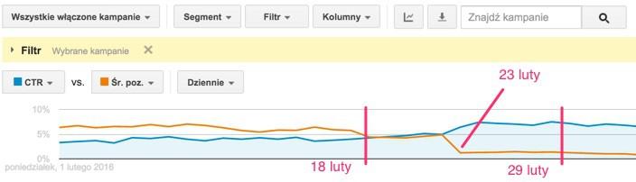 konto shopping google dalekie pozycje srednia pozycja i ctr