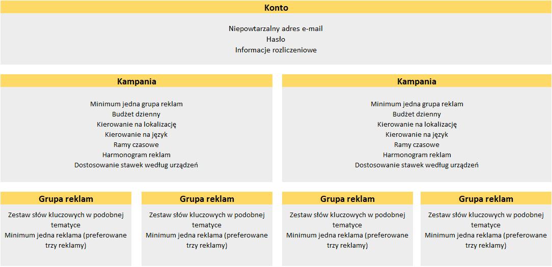 Podstawowa struktura konta AdWords
