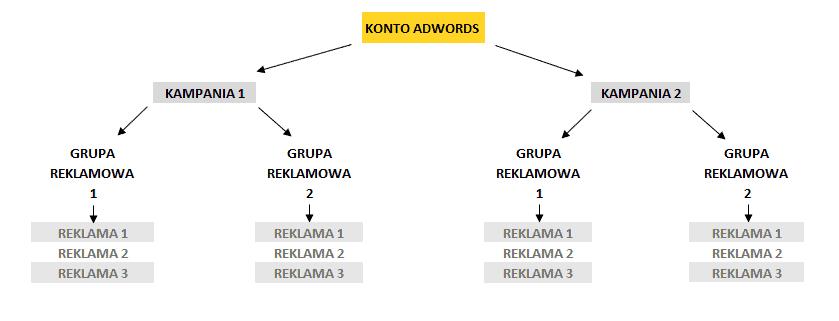 Struktura konta Google AdWords Przykład