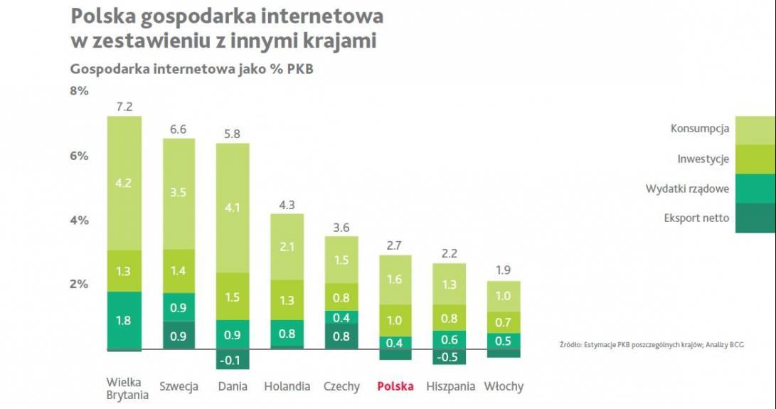 polska gospodarka internetowa w zestawieniu z innymi krajami
