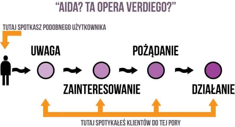 Czym jest model AIDA?