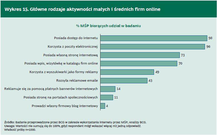 główne rodzaje aktywności małych i średnich firm online