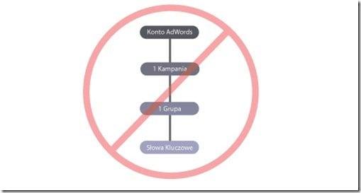 bledna-struktura-adwords