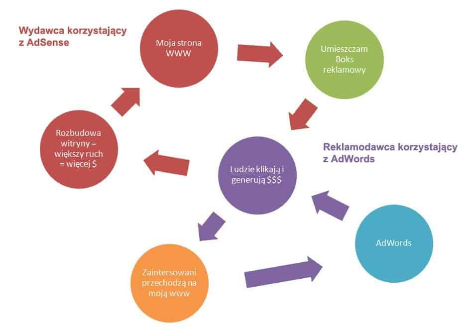 Diagram AdSense AdWords