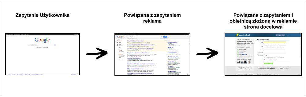 proces wyszukiwania w google