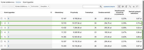 dni tygodnia google analytics adwords
