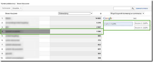 pozycja słów kluczowych google analytics