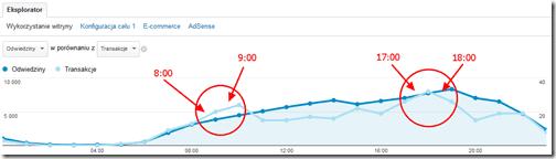 wykres godzinowy google analytics