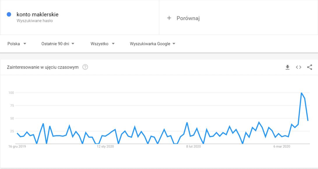 Trendy wyszukiwań dotyczących kont maklerskich