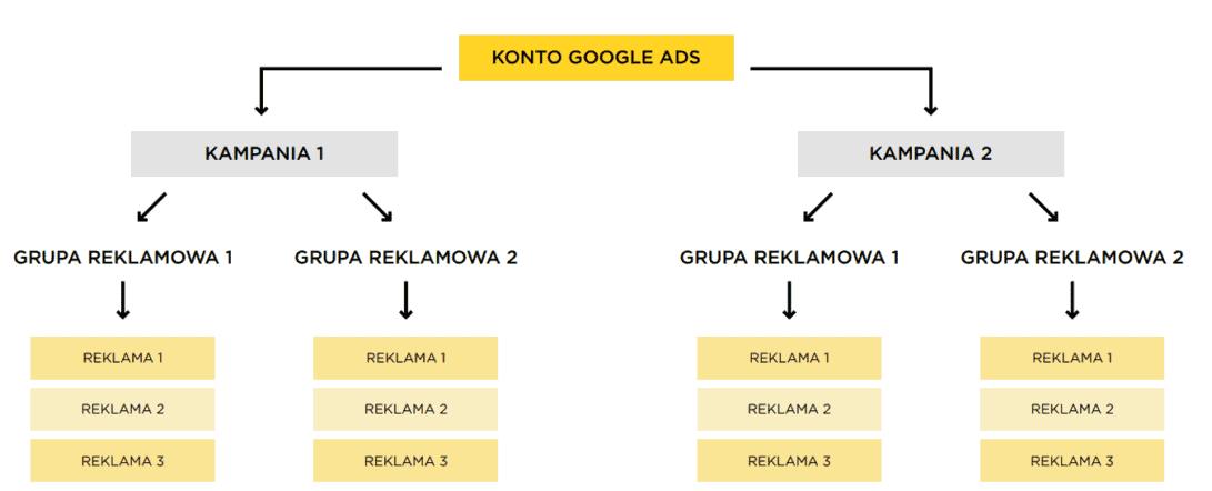 kampanie google ads - struktura konta