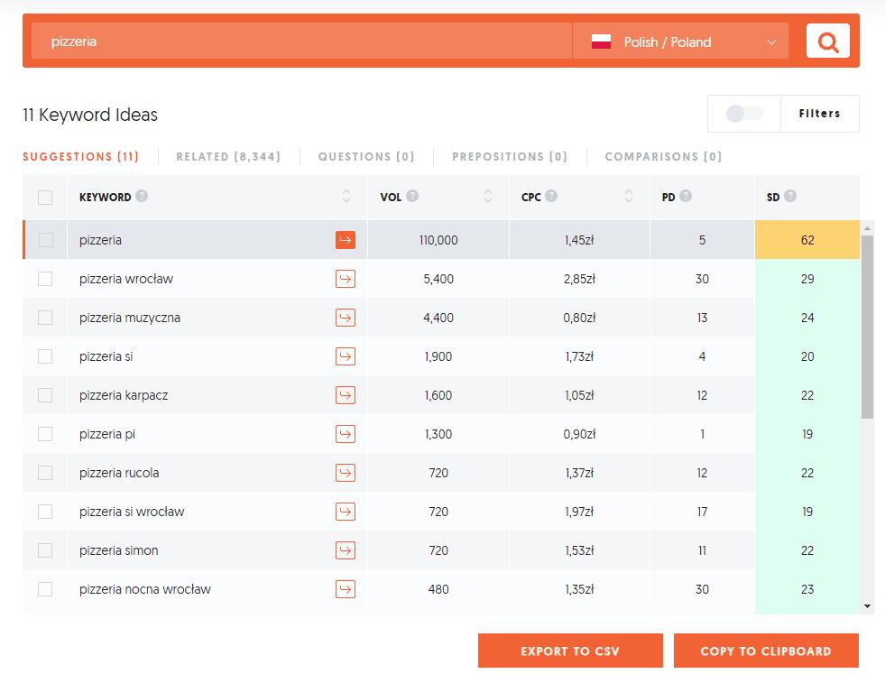 Przykładowe wyniki z Ubersuggest